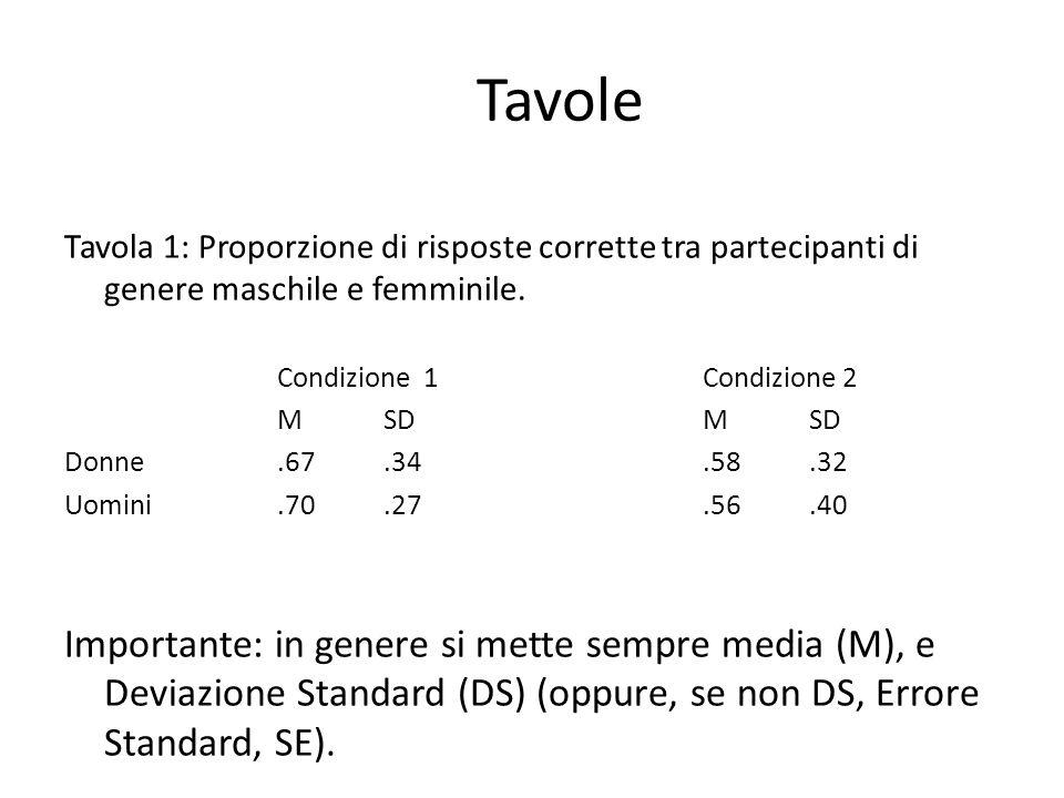 Tavole Tavola 1: Proporzione di risposte corrette tra partecipanti di genere maschile e femminile. Condizione 1 Condizione 2.