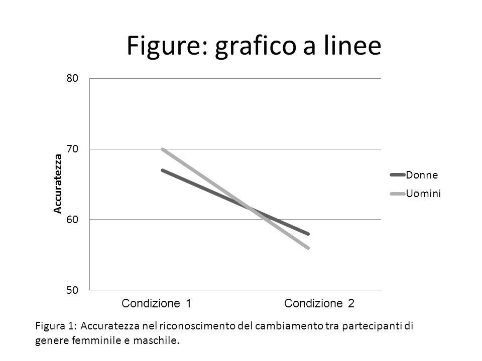 Figure: grafico a linee