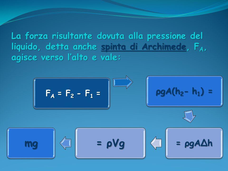 La forza risultante dovuta alla pressione del liquido, detta anche spinta di Archimede, FA, agisce verso l'alto e vale: