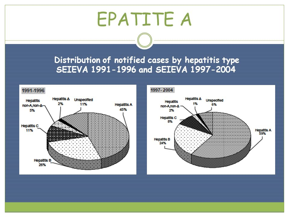Distribution of notified cases by hepatitis type