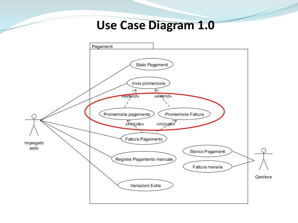 Use Case Diagram 1.0 Promemoria pagamento e promemoria fattura inclusi in invio ipromemoria
