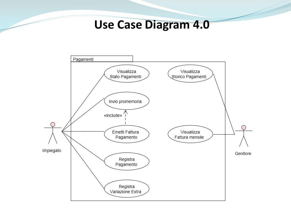 Use Case Diagram 4.0 Fare una ricapitolazione cosa può fare l'impiegato e cosa può fare il genitore