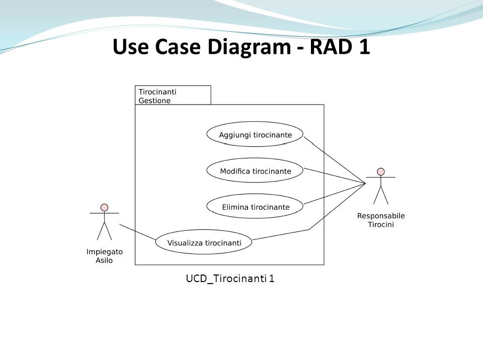 Use Case Diagram - RAD 1 UCD_Tirocinanti 1