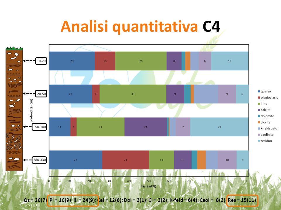 Analisi quantitativa C4