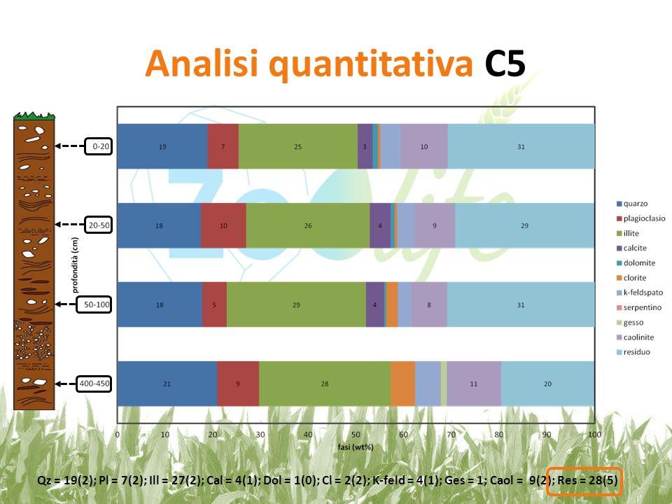 Analisi quantitativa C5