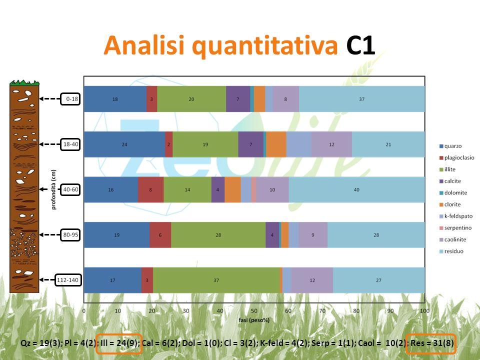 Analisi quantitativa C1