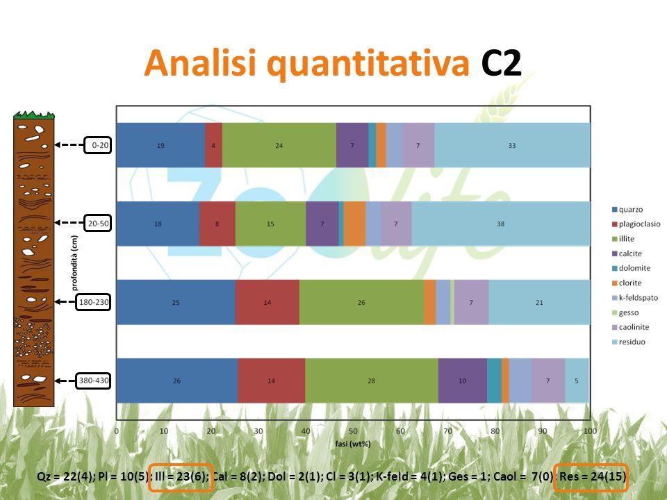 Analisi quantitativa C2