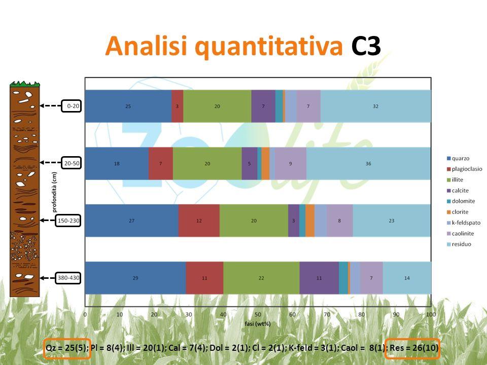 Analisi quantitativa C3