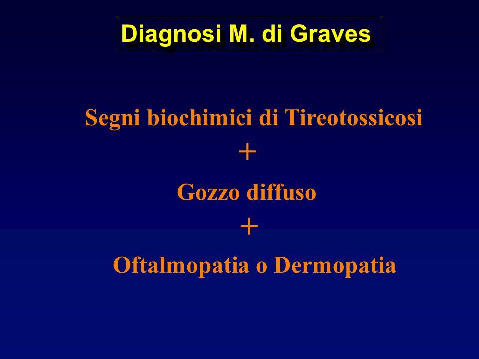 + + Diagnosi M. di Graves Segni biochimici di Tireotossicosi