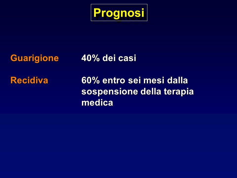 Prognosi Guarigione 40% dei casi
