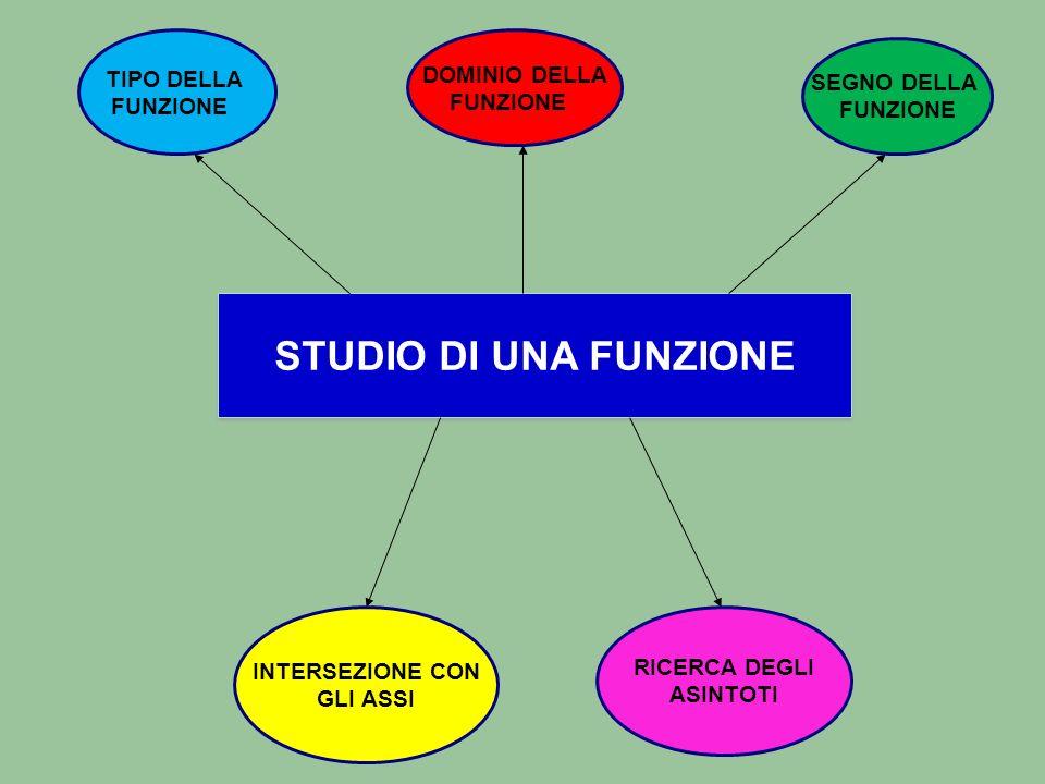 STUDIO DI UNA FUNZIONE TIPO DELLA DOMINIO DELLA SEGNO DELLA FUNZIONE