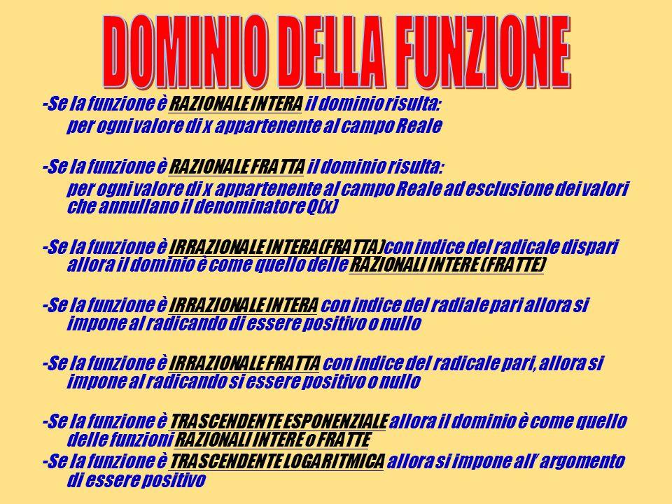 DOMINIO DELLA FUNZIONE