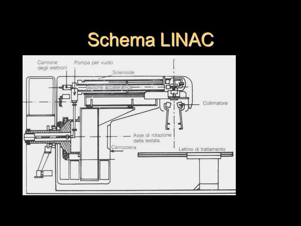 Schema LINAC
