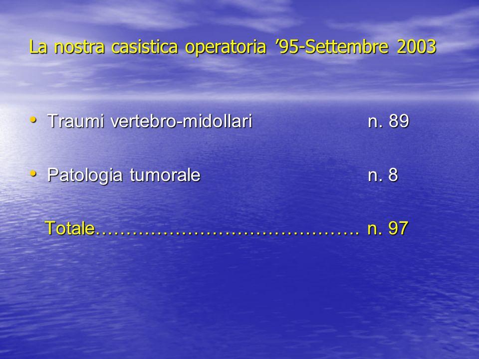 La nostra casistica operatoria '95-Settembre 2003