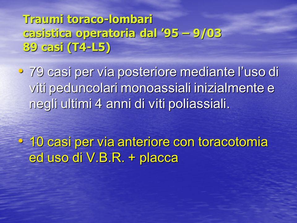 10 casi per via anteriore con toracotomia ed uso di V.B.R. + placca