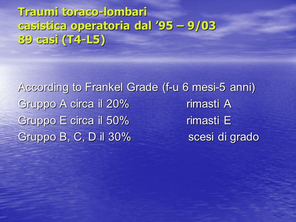 Traumi toraco-lombari casistica operatoria dal '95 – 9/03 89 casi (T4-L5)