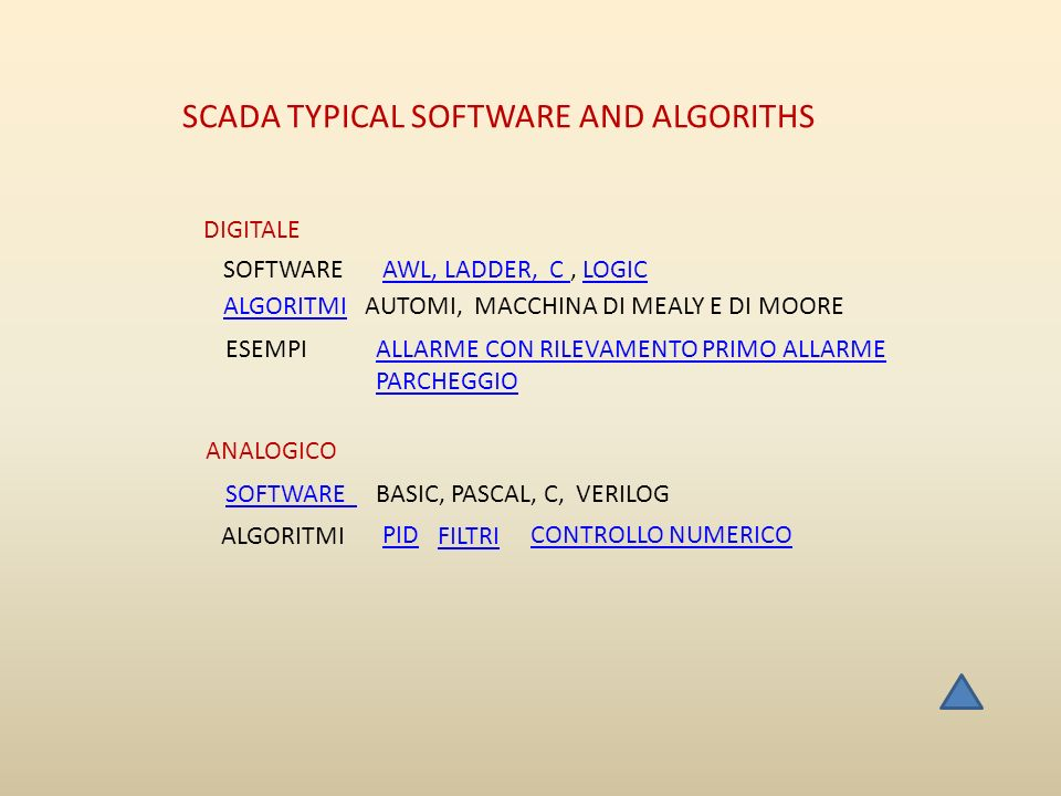 SCADA TYPICAL SOFTWARE AND ALGORITHS