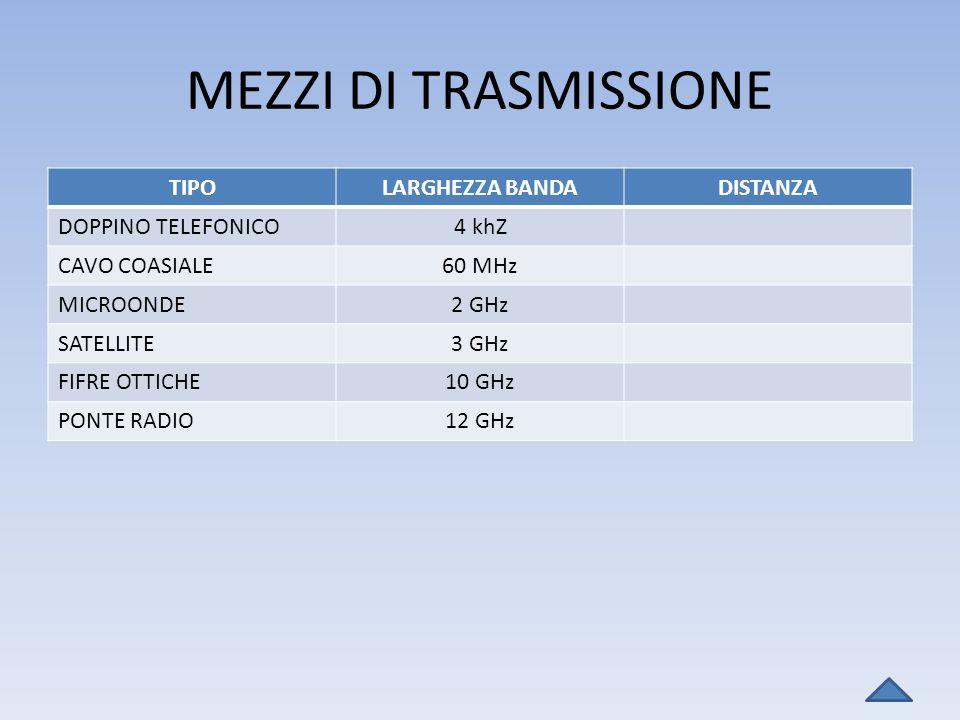 MEZZI DI TRASMISSIONE TIPO LARGHEZZA BANDA DISTANZA DOPPINO TELEFONICO