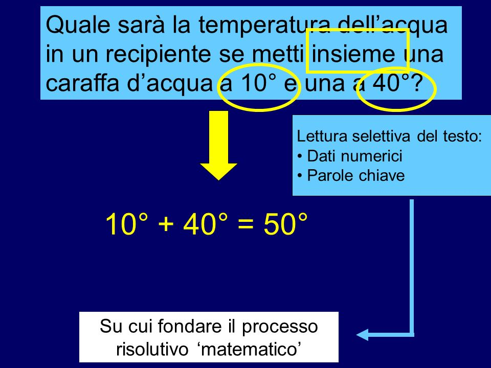 Su cui fondare il processo risolutivo 'matematico'