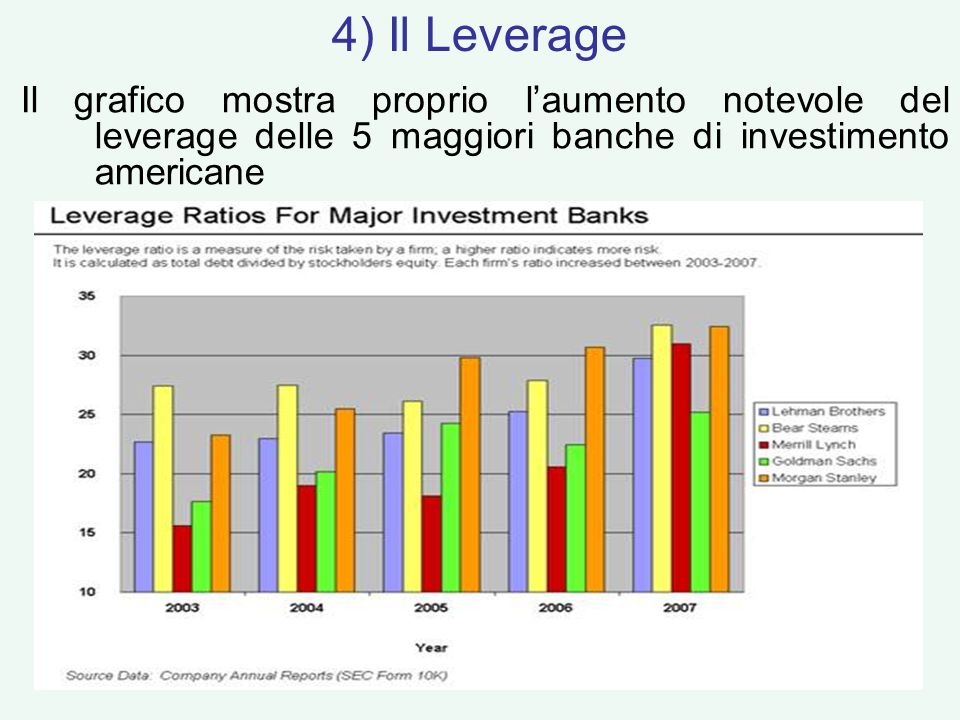 4) Il Leverage Il grafico mostra proprio l'aumento notevole del leverage delle 5 maggiori banche di investimento americane.