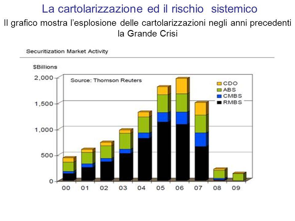 La cartolarizzazione ed il rischio sistemico