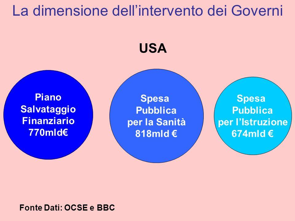 La dimensione dell'intervento dei Governi