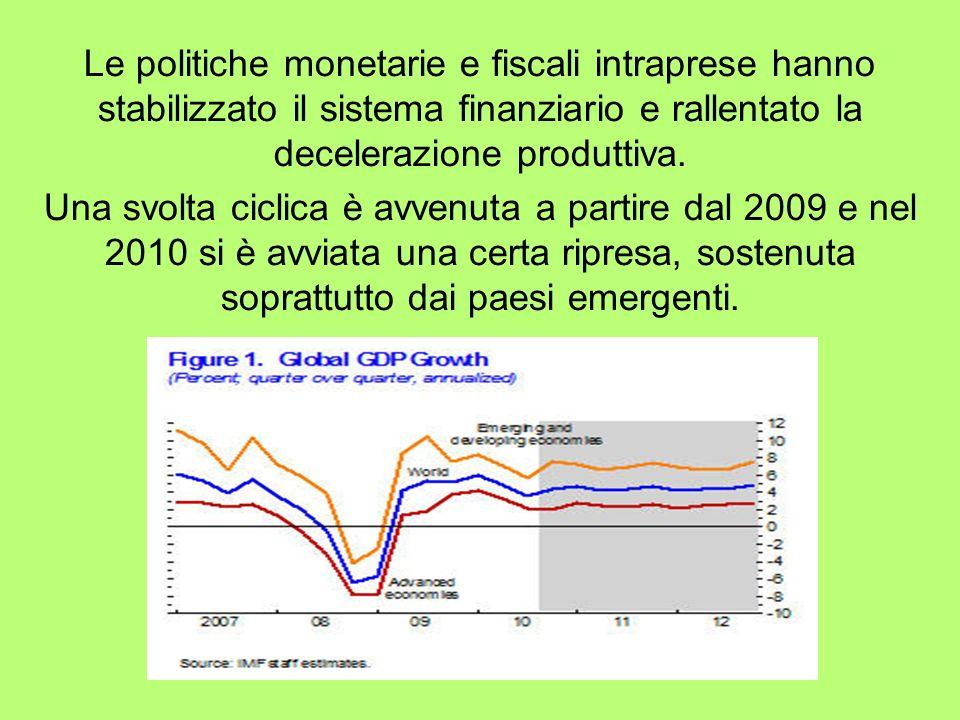 Le politiche monetarie e fiscali intraprese hanno stabilizzato il sistema finanziario e rallentato la decelerazione produttiva.