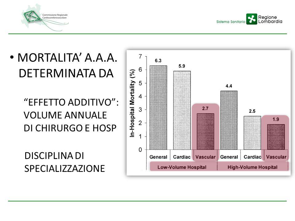MORTALITA' A.A.A. DETERMINATA DA EFFETTO ADDITIVO : VOLUME ANNUALE