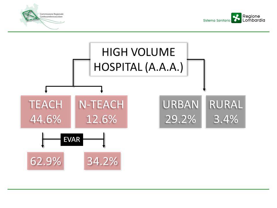 HIGH VOLUME HOSPITAL (A.A.A.) TEACH 44.6% N-TEACH 12.6% URBAN 29.2%