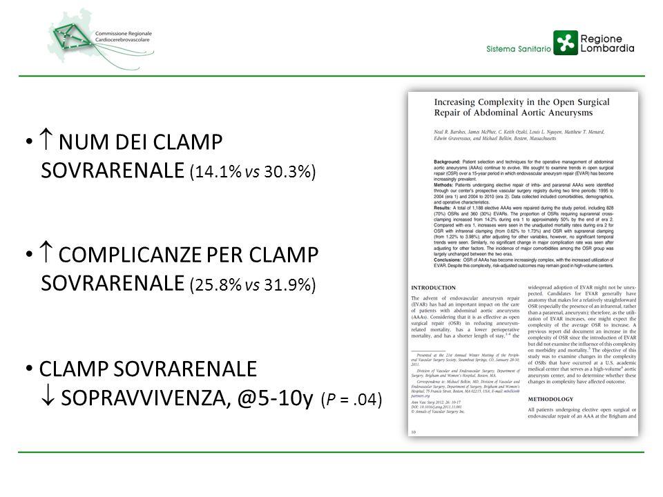  NUM DEI CLAMP SOVRARENALE (14.1% vs 30.3%)  COMPLICANZE PER CLAMP. SOVRARENALE (25.8% vs 31.9%)