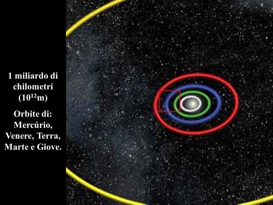 1 miliardo di chilometri (1012m)