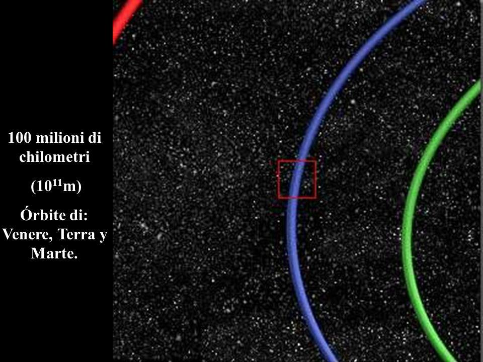 Órbite di: Venere, Terra y Marte.