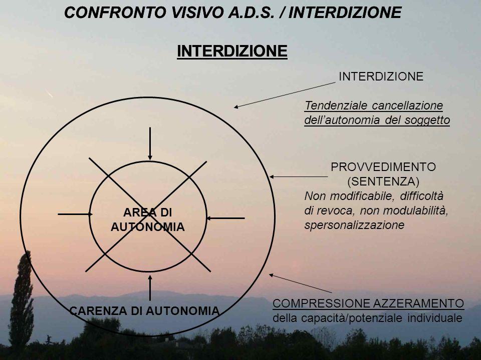 CONFRONTO VISIVO A.D.S. / INTERDIZIONE INTERDIZIONE