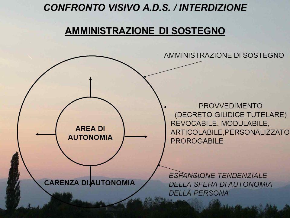 CONFRONTO VISIVO A.D.S. / INTERDIZIONE AMMINISTRAZIONE DI SOSTEGNO