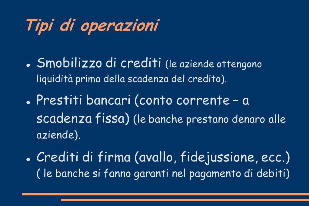 Tipi di operazioni Smobilizzo di crediti (le aziende ottengono liquidità prima della scadenza del credito).