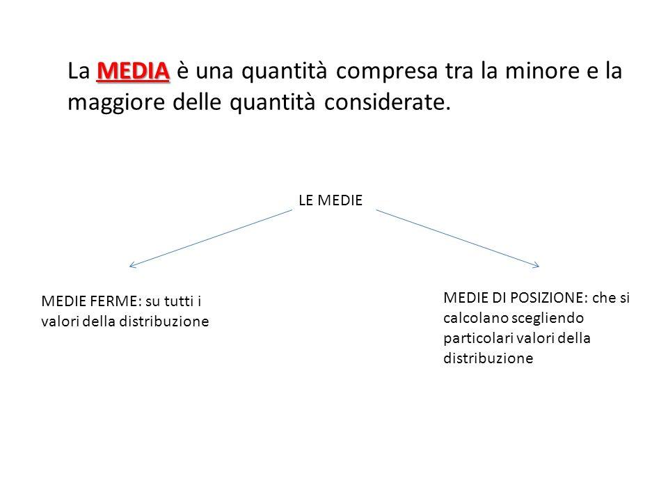 La MEDIA è una quantità compresa tra la minore e la maggiore delle quantità considerate.