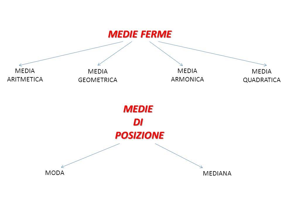 MEDIE FERME MEDIE DI POSIZIONE MEDIA ARITMETICA MEDIA GEOMETRICA