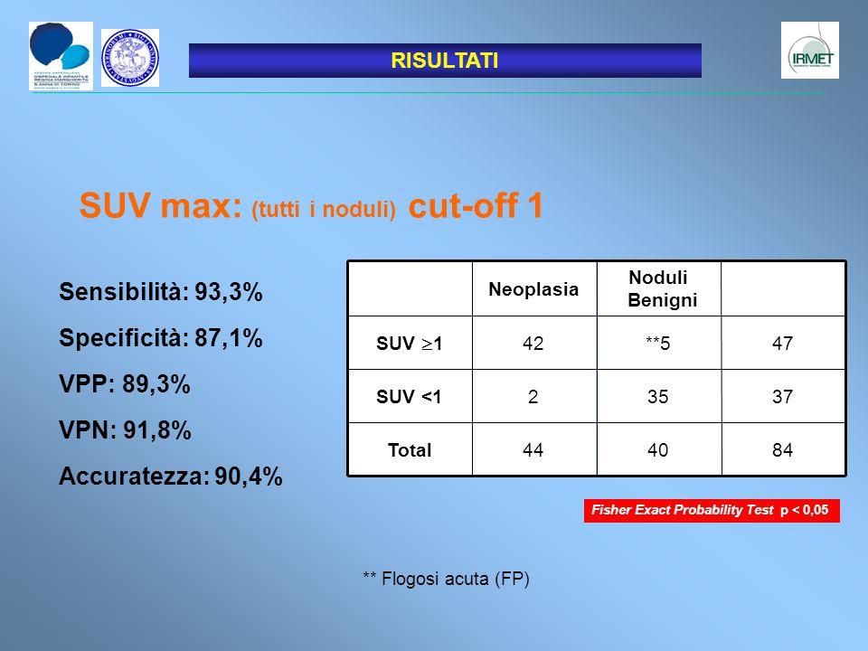 SUV max: (tutti i noduli) cut-off 1