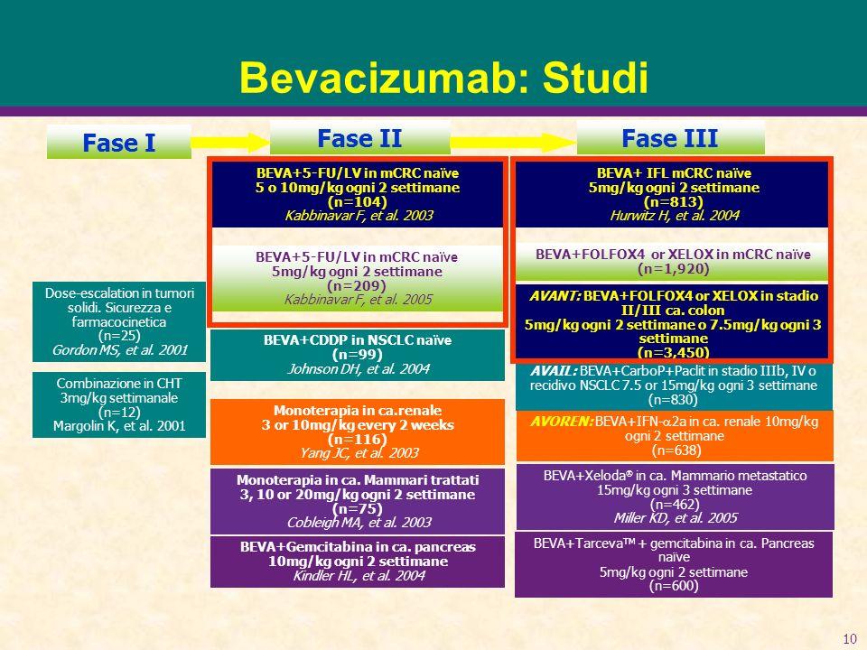 Bevacizumab: Studi Fase I Fase II Fase III
