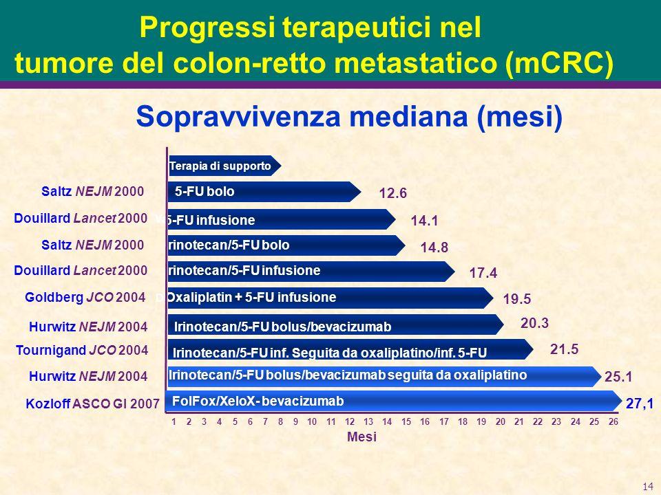 Progressi terapeutici nel tumore del colon-retto metastatico (mCRC)