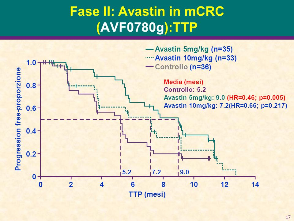 Fase II: Avastin in mCRC (AVF0780g):TTP