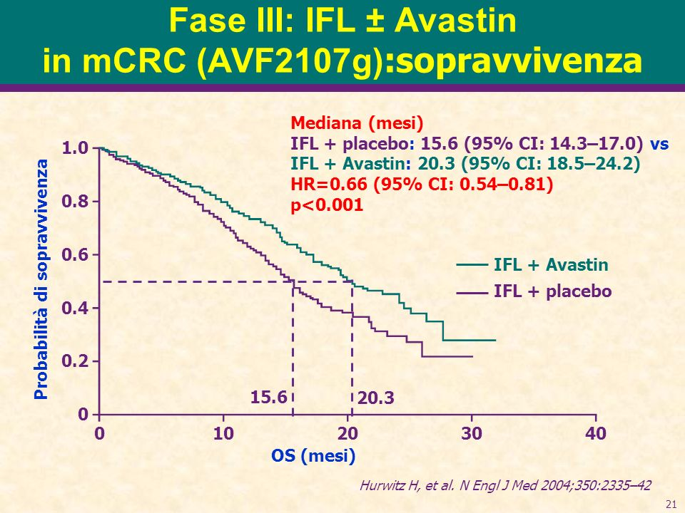 Fase III: IFL ± Avastin in mCRC (AVF2107g):sopravvivenza