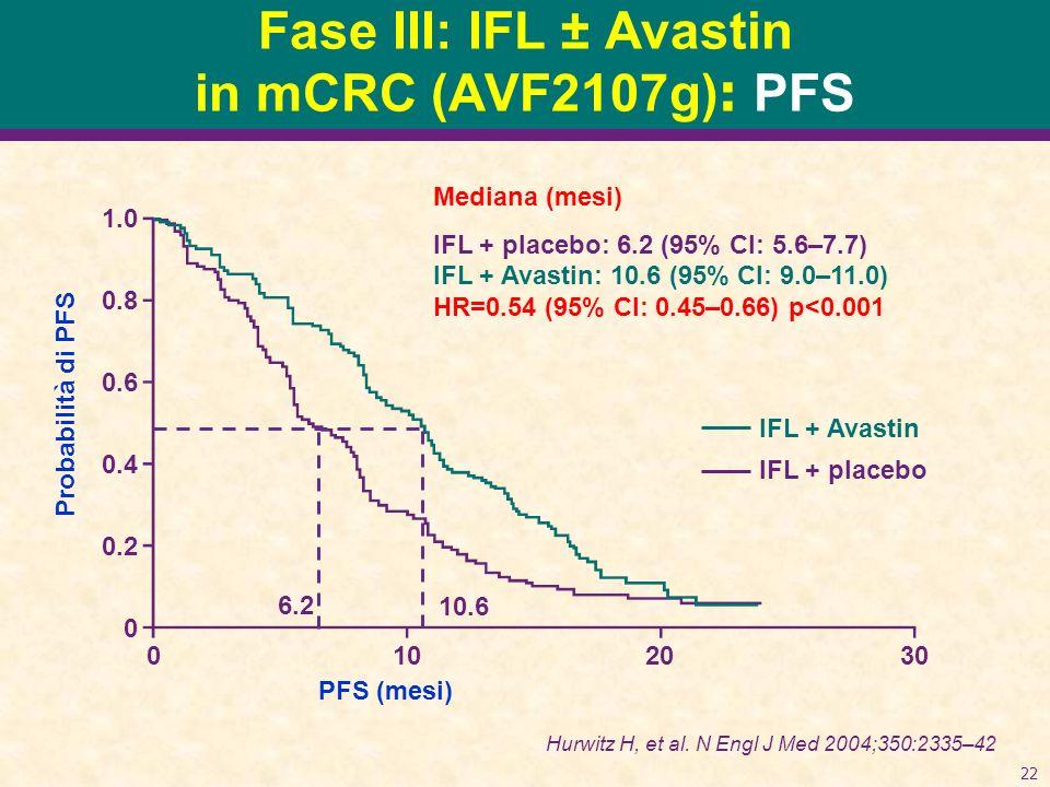 Fase III: IFL ± Avastin in mCRC (AVF2107g): PFS