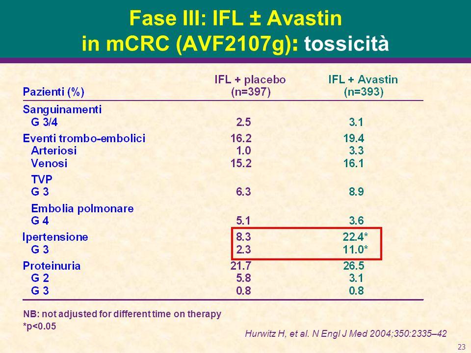 Fase III: IFL ± Avastin in mCRC (AVF2107g): tossicità