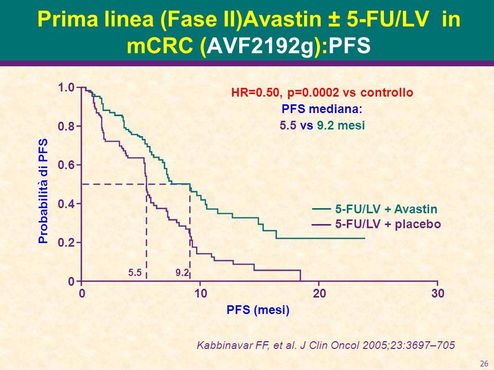 Prima linea (Fase II)Avastin ± 5-FU/LV in mCRC (AVF2192g):PFS