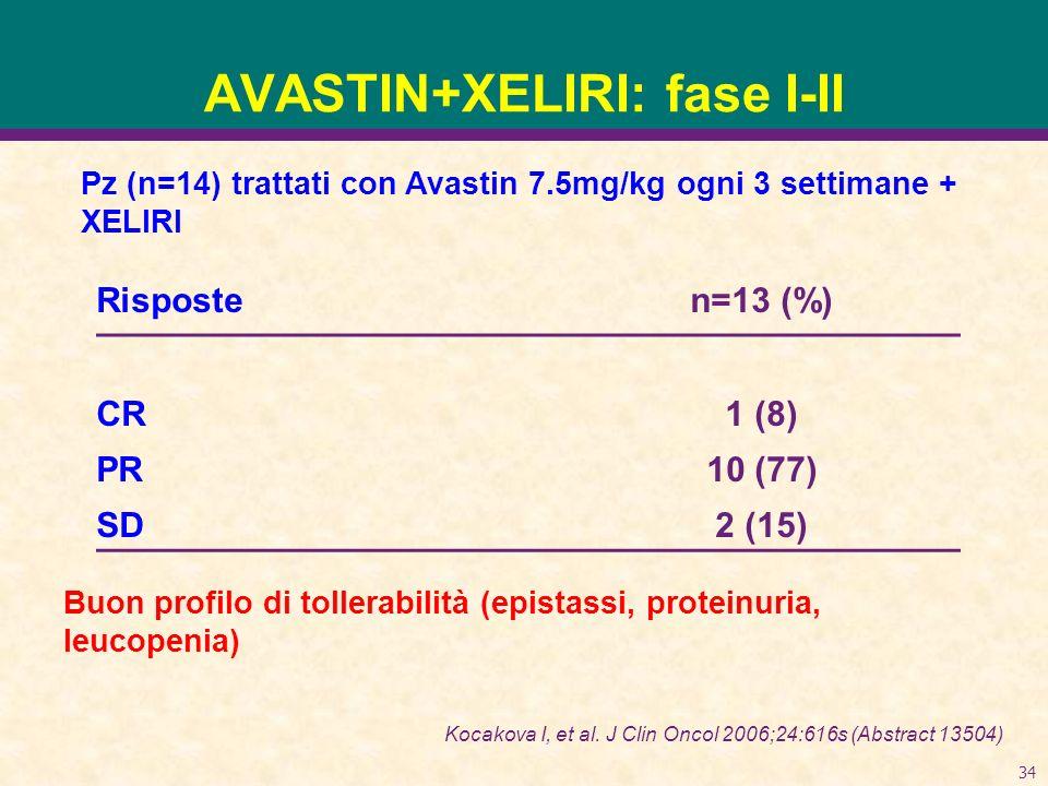 AVASTIN+XELIRI: fase I-II