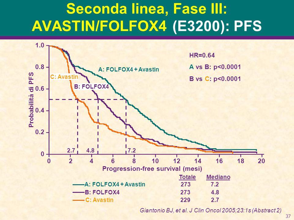 Seconda linea, Fase III: AVASTIN/FOLFOX4 (E3200): PFS