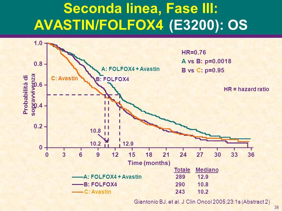 Seconda linea, Fase III: AVASTIN/FOLFOX4 (E3200): OS