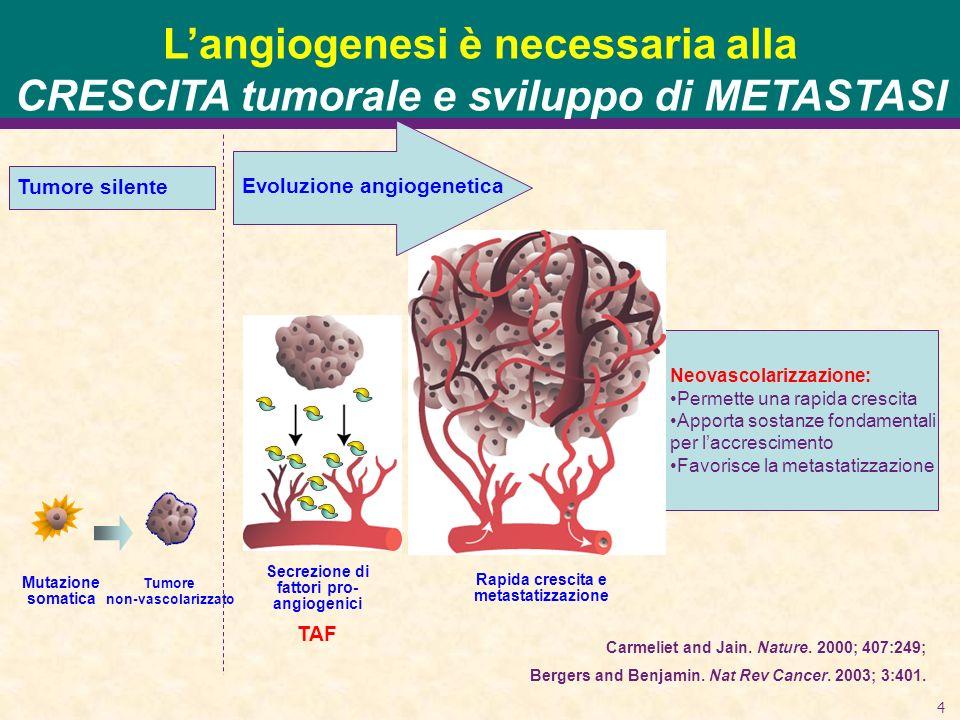 L'angiogenesi è necessaria alla CRESCITA tumorale e sviluppo di METASTASI