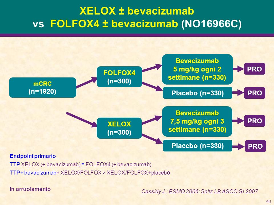 XELOX ± bevacizumab vs FOLFOX4 ± bevacizumab (NO16966C)